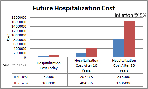 hospitalization cost