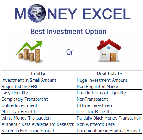 Best financial investment options in india