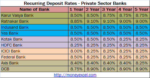 recurring deposit rates