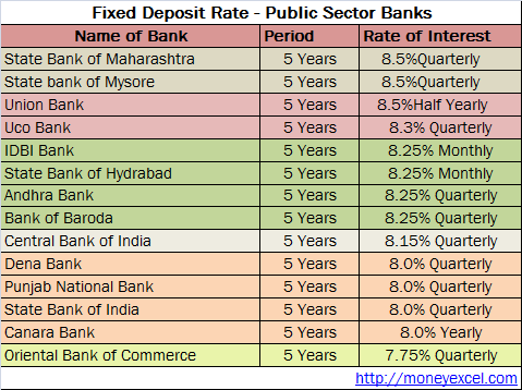 best fixed deposit rate