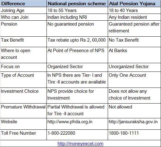 National Pension Scheme Atal Pension Yojana