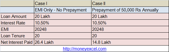 Home loan prepayment