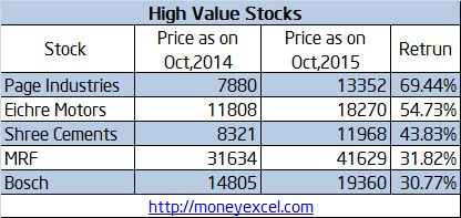 High Value stocks