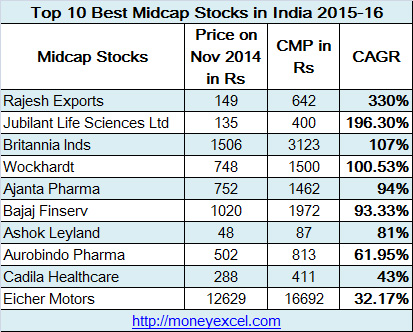 best midcap stocks