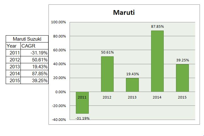 maruti cash rich