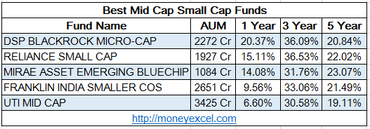 mid cap small cap stocks