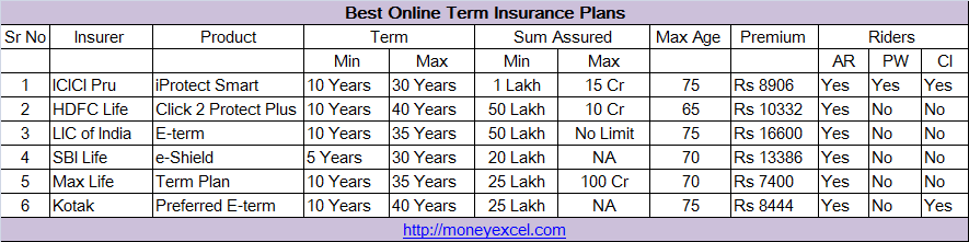 Best online term insurance plans india
