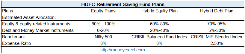 HDFC Retirement Saving Fund