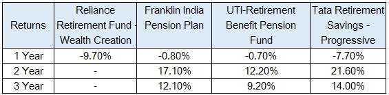 HDFC Retirement Saving Fund