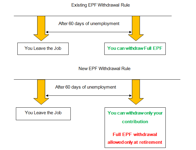 EPF Withdrawal