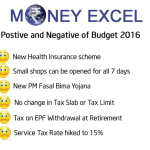 How Union Budget 2016 will impact common man budget & spending?
