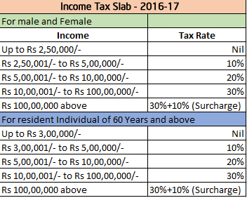 Income tax slab 2016