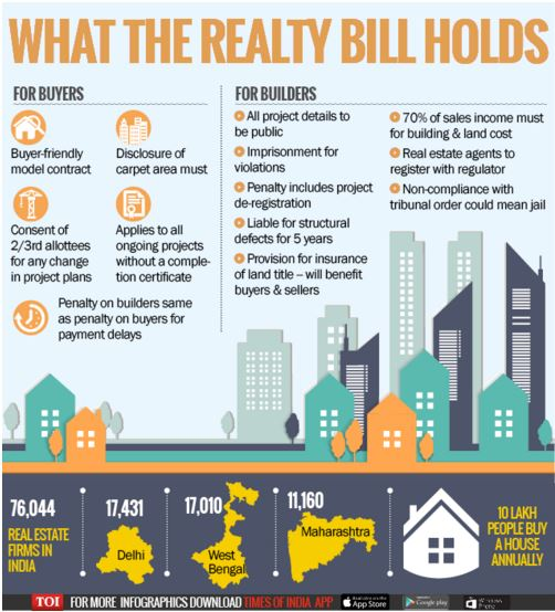 real estate bill