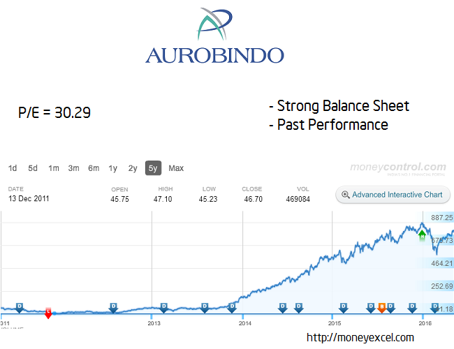 aurobindo long term stock