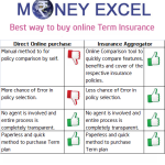 Best way to purchase Online Term Insurance Plan