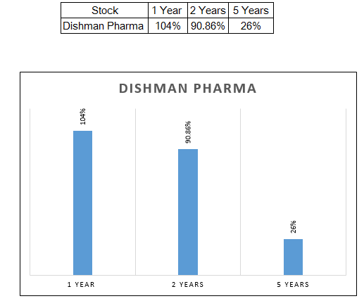 dishman pharma