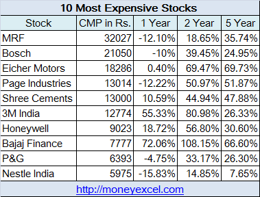 most expensive stocks