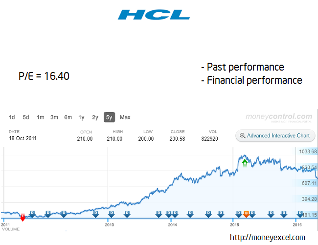 hcl long term stock