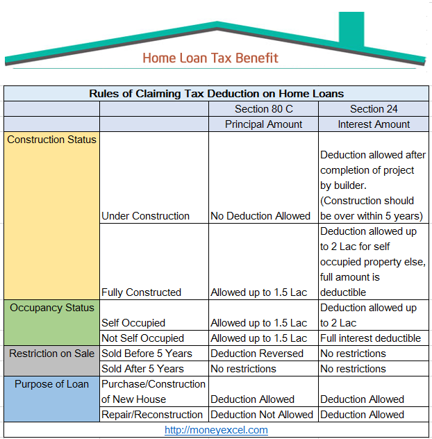 Taxes Loan Tax Property