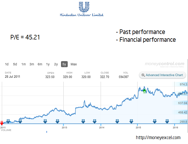 hul long term stock
