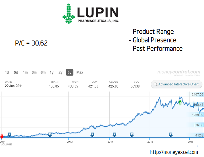 lupin long term stock