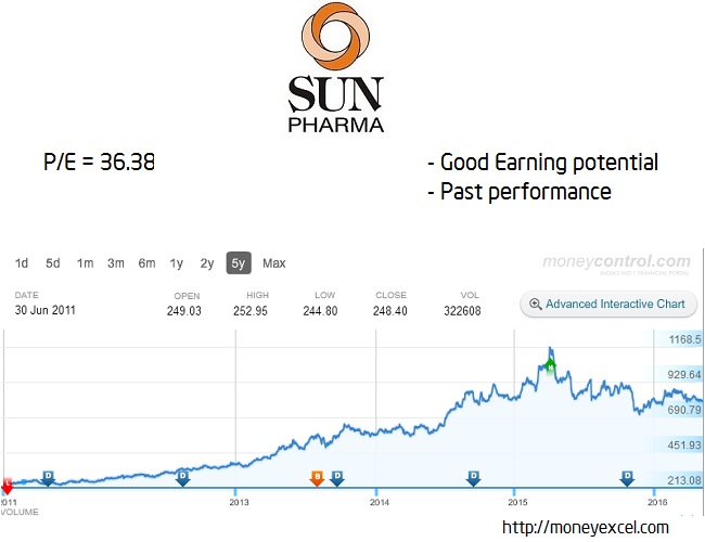 sun long term stock