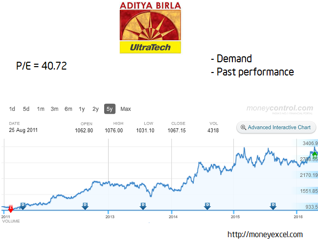 ultratech long term stock