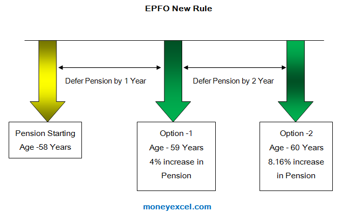 new epfo rule extra pension