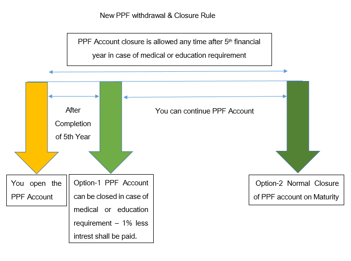 PPF withdrawal new rules 2016 – Premature closure Allowed