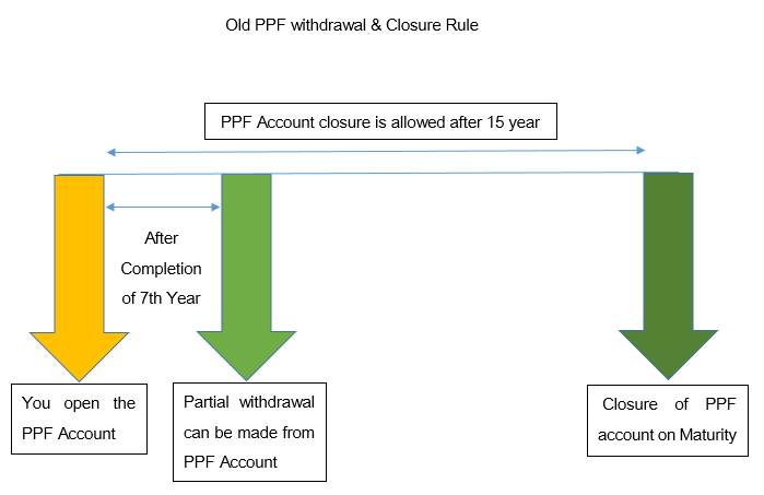 old ppf withdrawal rule