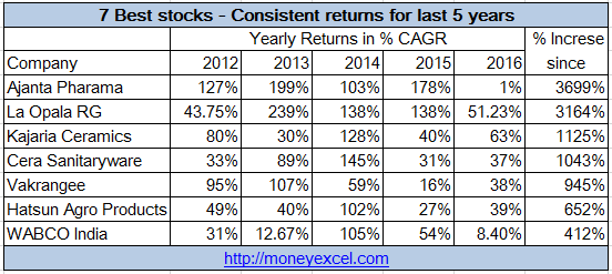 7 best stocks consistent returns