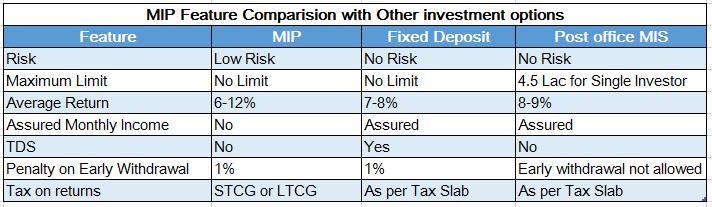 Comparison MIP