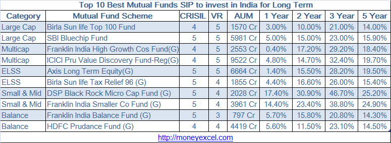 best mutual funds sip investment