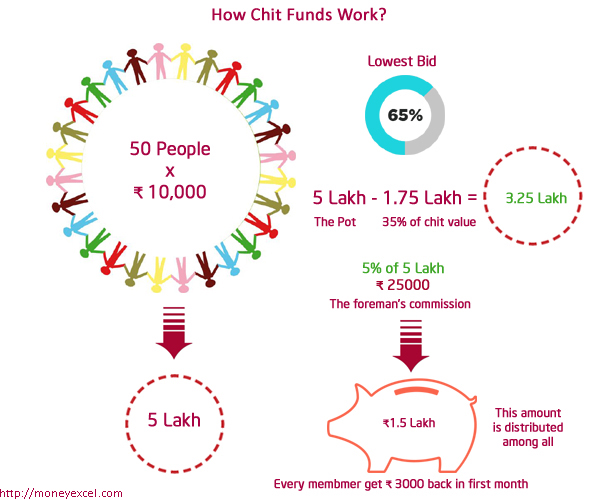 how chit funds work