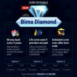 LIC Bima Diamond Plan – Money Back Policy