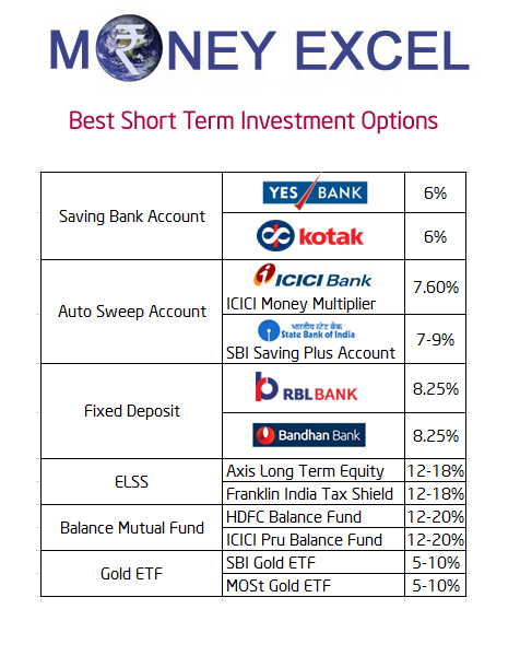 Best short term investment options in india 2017