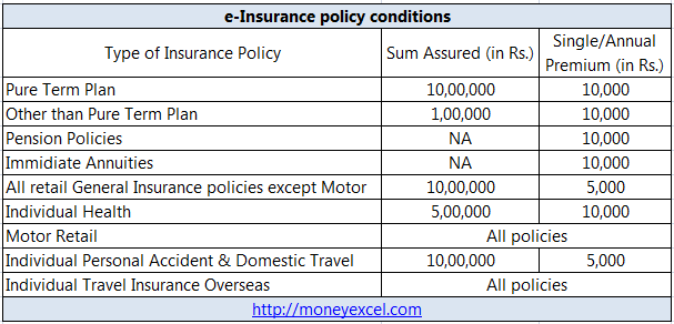 E Insurance Account Usage And Benefits