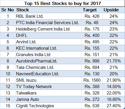 best stocks buy