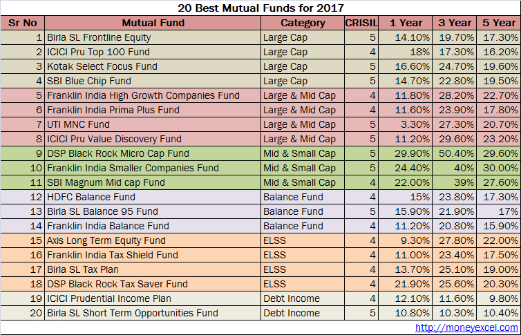 best mutual funds 2017