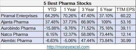 best pharma stocks