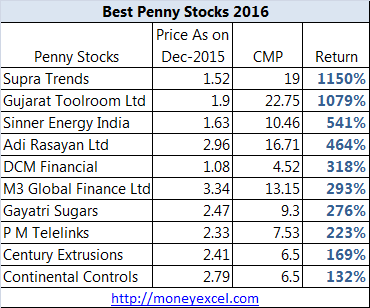 Best option stocks 2016