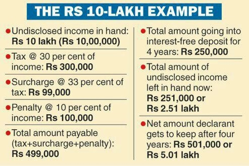 tax disclosed income