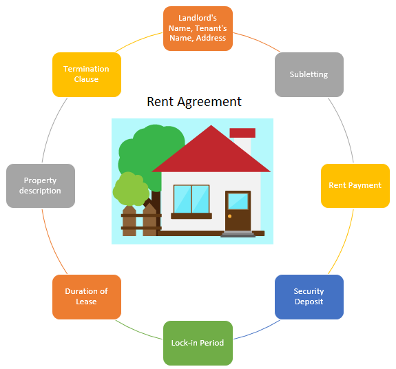 rent agreement