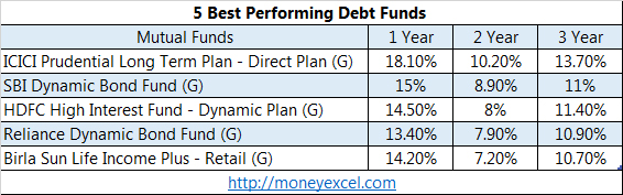 best debt funds