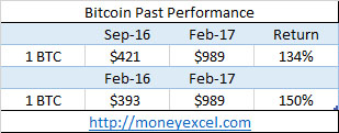 bitcoin past performance