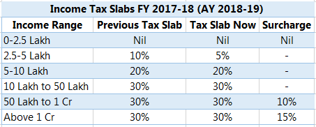 income tax slab 2017