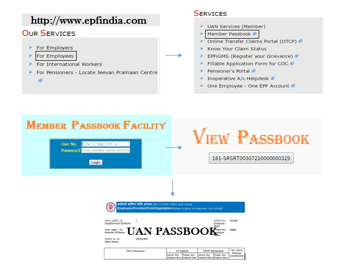 Passbook contains detailed transaction related epf balance. so friends just for uan passbook instead of epf balance by pf number. members can also get SMS, email alerts regarding their pf balance. however, some people reporting epfo not updating their balance. but the fact is there may be the issue with your employer. main reason includes the irregular contribution or may not be paying to epfo.