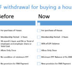 EPF withdrawal for buying house and paying EMI – New EPFO rule