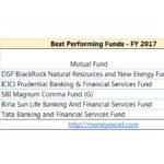 Best performing funds – Up to 60% return in one year