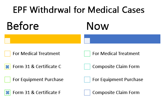 epf withdrawal medical
